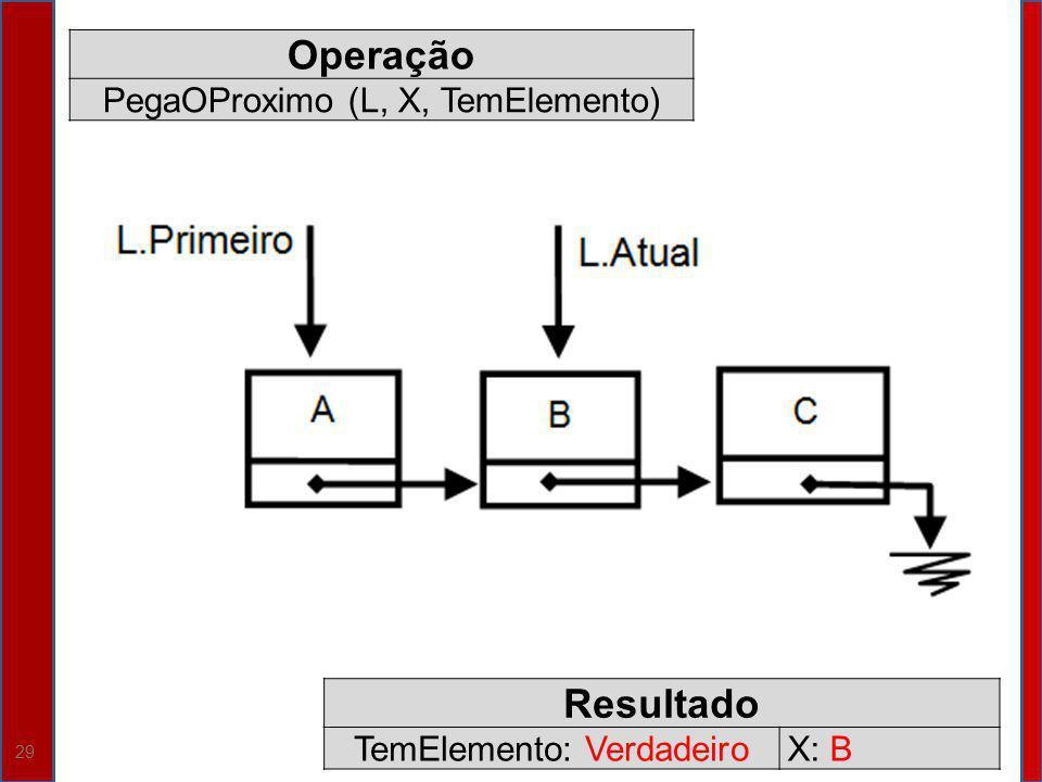 Operação Resultado PegaOProximo (L, X, TemElemento)