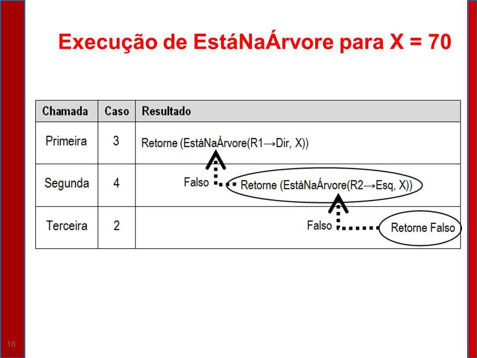 Execução de EstáNaÁrvore para X = 70