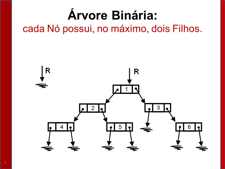 Árvore Binária: cada Nó possui, no máximo, dois Filhos.