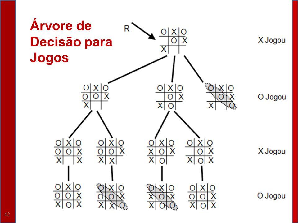 Árvore de Decisão para Jogos