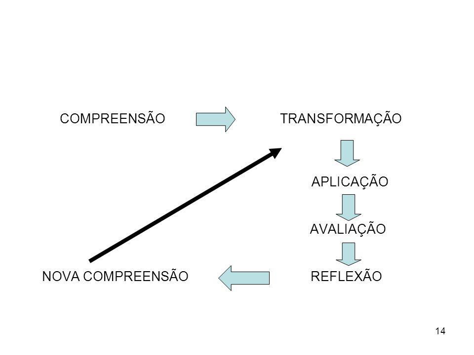 COMPREENSÃO TRANSFORMAÇÃO