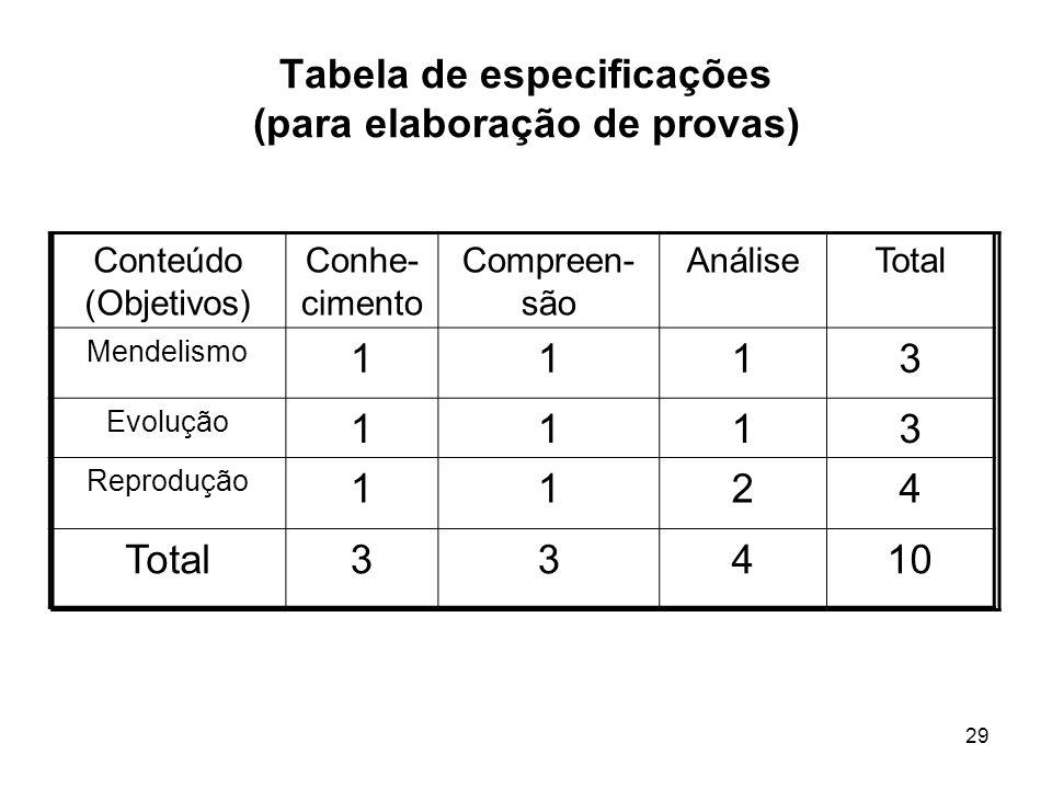 Tabela de especificações (para elaboração de provas)