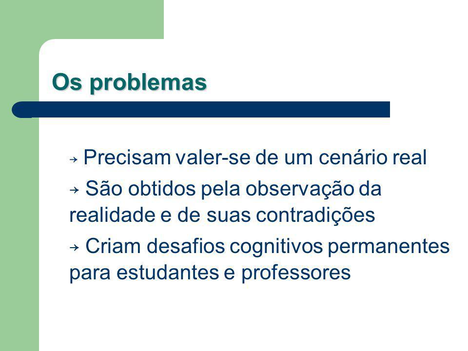 Os problemas → Precisam valer-se de um cenário real. → São obtidos pela observação da realidade e de suas contradições.