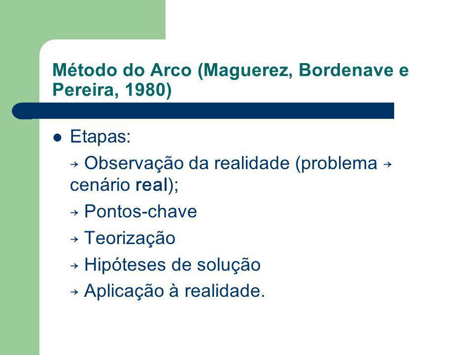 Método do Arco (Maguerez, Bordenave e Pereira, 1980)