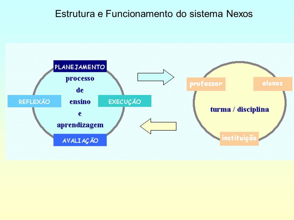 Estrutura e Funcionamento do sistema Nexos