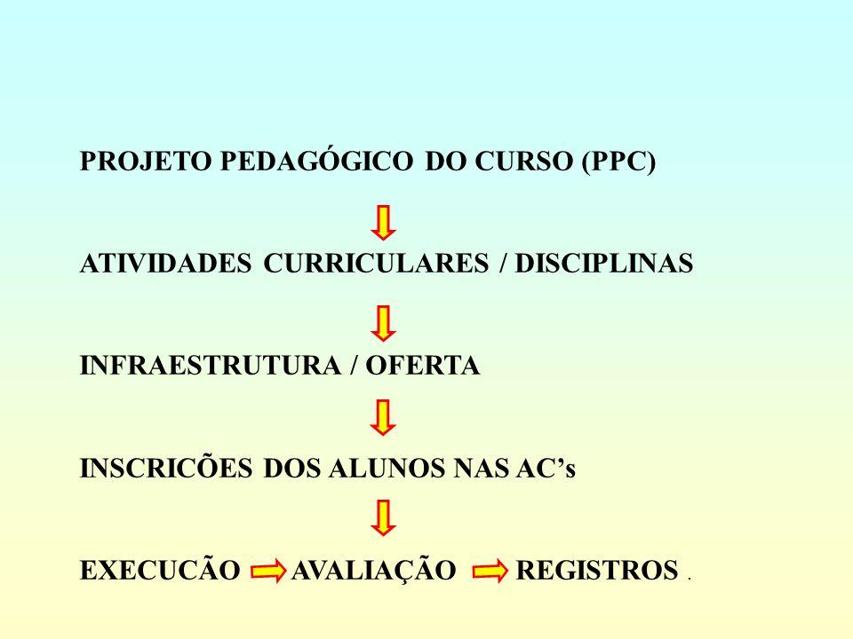 PROJETO PEDAGÓGICO DO CURSO (PPC)