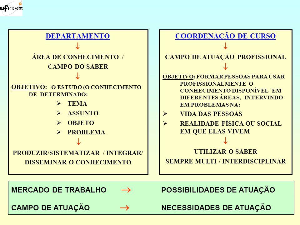 DEPARTAMENTO  COORDENAÇÃO DE CURSO 