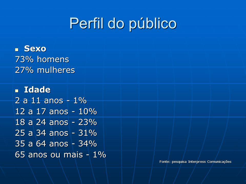 Perfil do público Sexo 73% homens 27% mulheres Idade 2 a 11 anos - 1%