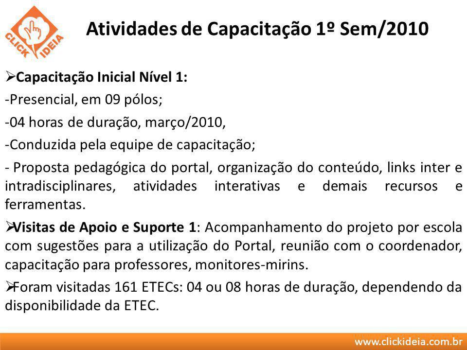 Atividades de Capacitação 1º Sem/2010
