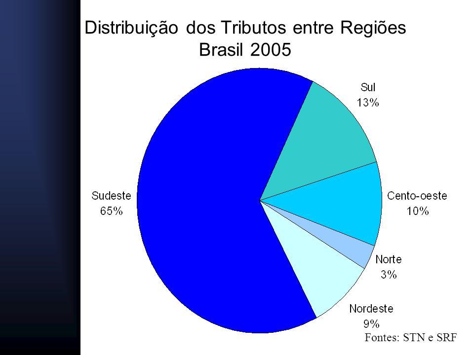 Distribuição dos Tributos entre Regiões Brasil 2005