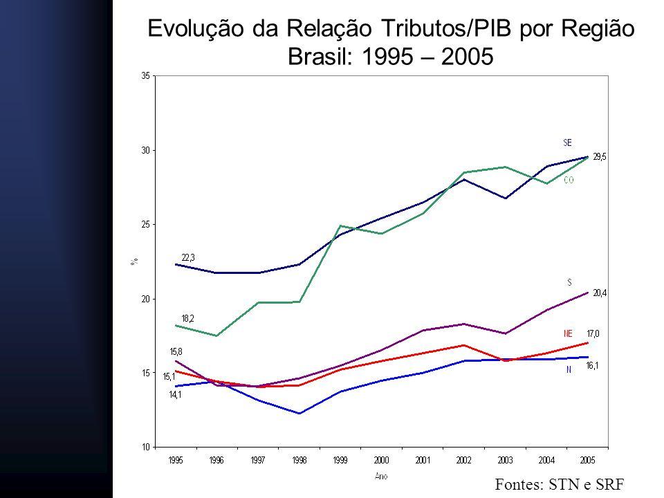 Evolução da Relação Tributos/PIB por Região Brasil: 1995 – 2005