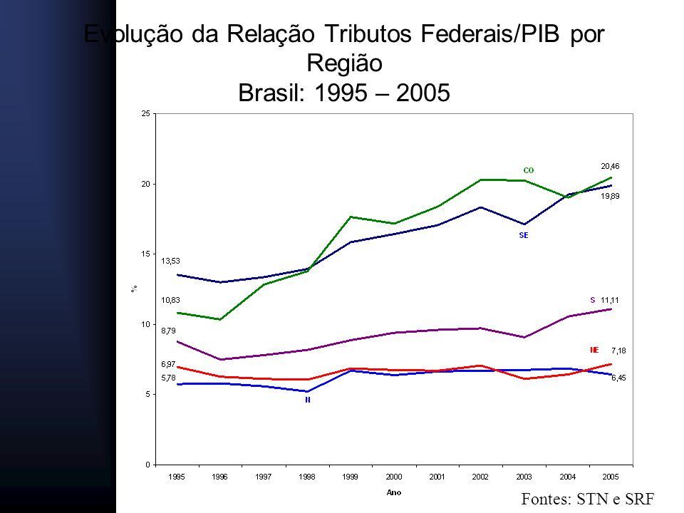 Evolução da Relação Tributos Federais/PIB por Região Brasil: 1995 – 2005