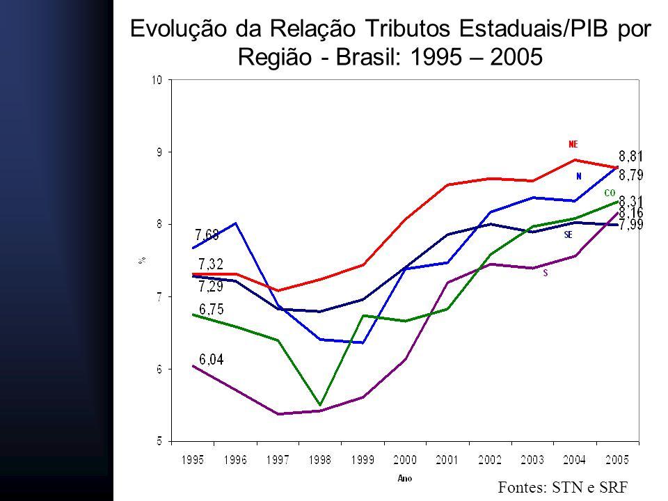 Evolução da Relação Tributos Estaduais/PIB por Região - Brasil: 1995 – 2005