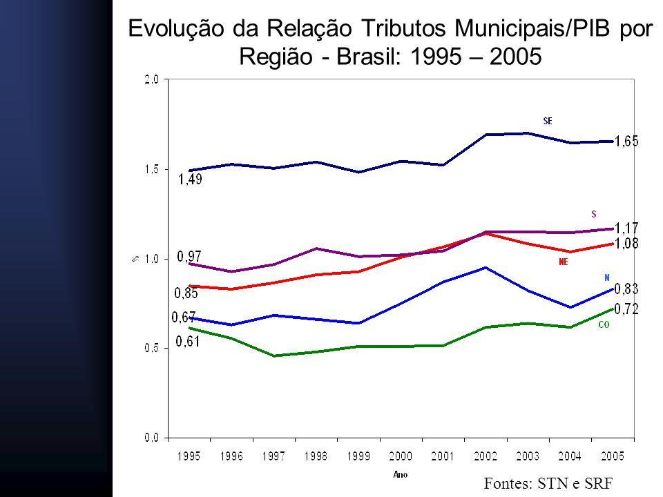 Evolução da Relação Tributos Municipais/PIB por Região - Brasil: 1995 – 2005