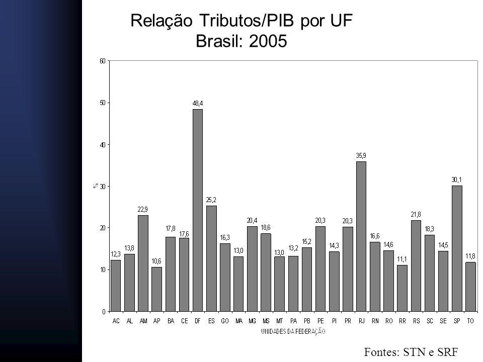 Relação Tributos/PIB por UF Brasil: 2005