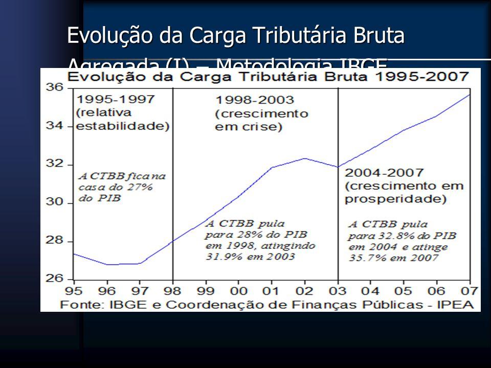 Evolução da Carga Tributária Bruta Agregada (I) – Metodologia IBGE