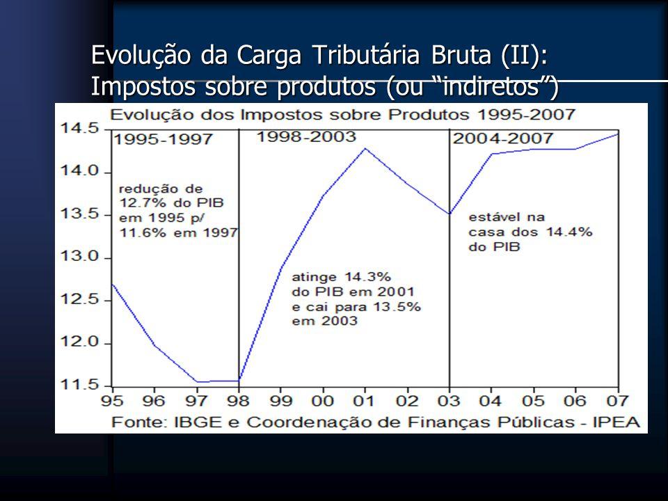 Evolução da Carga Tributária Bruta (II): Impostos sobre produtos (ou indiretos )