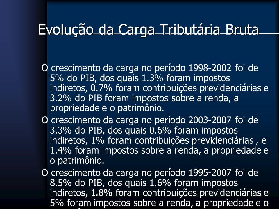 Evolução da Carga Tributária Bruta