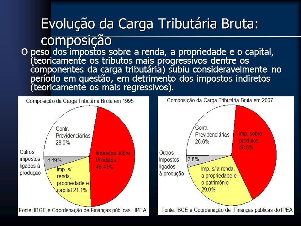 Evolução da Carga Tributária Bruta: composição