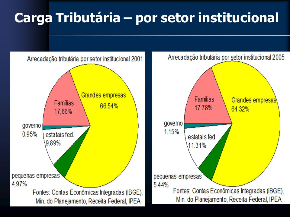 Carga Tributária – por setor institucional