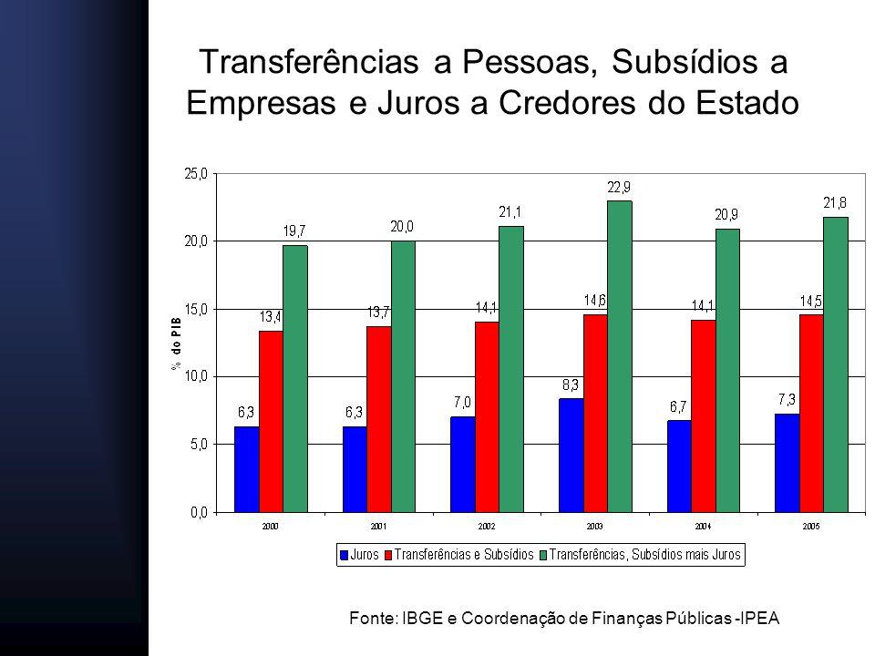 Fonte: IBGE e Coordenação de Finanças Públicas -IPEA