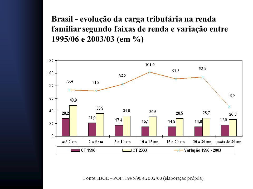 Brasil - evolução da carga tributária na renda familiar segundo faixas de renda e variação entre 1995/06 e 2003/03 (em %)