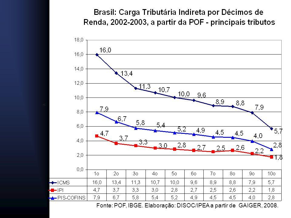 Fonte: POF, IBGE. Elaboração: DISOC/IPEA a partir de GAIGER, 2008.