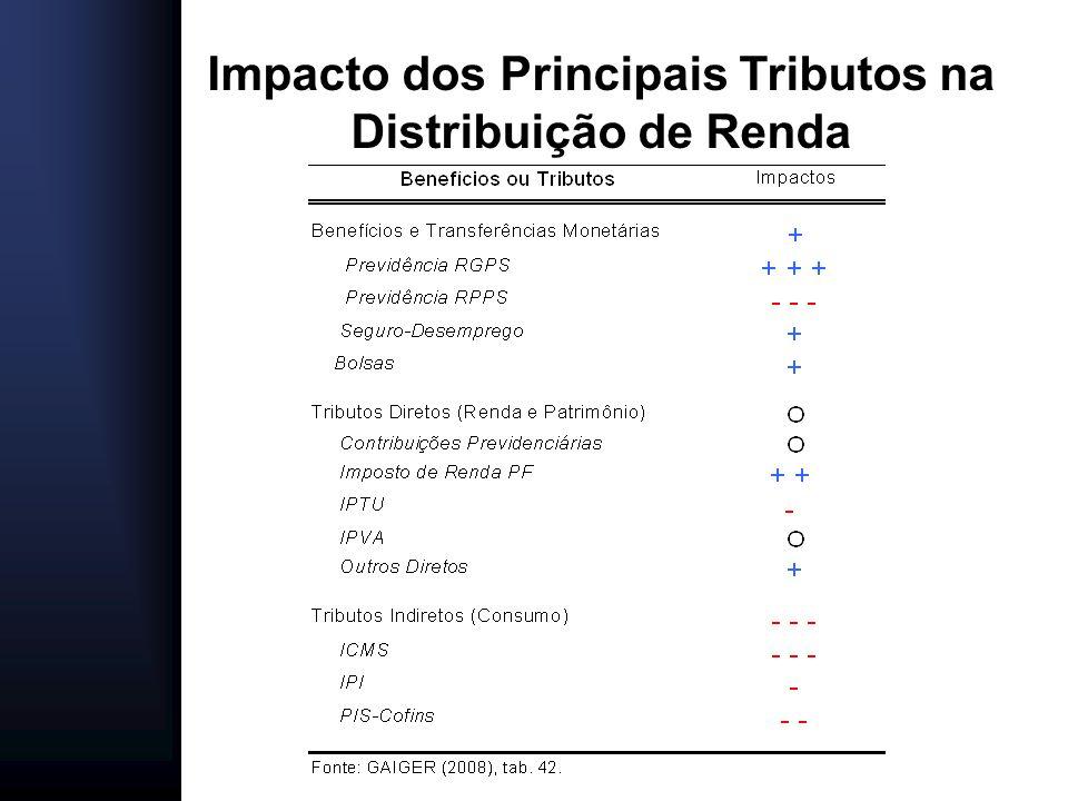 Impacto dos Principais Tributos na Distribuição de Renda