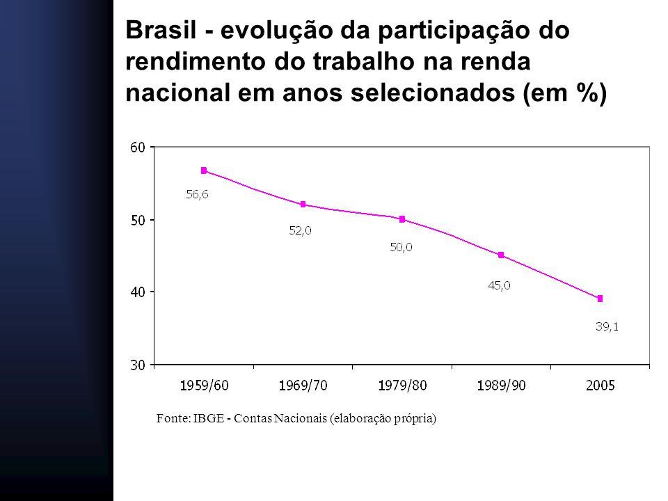 Brasil - evolução da participação do rendimento do trabalho na renda nacional em anos selecionados (em %)
