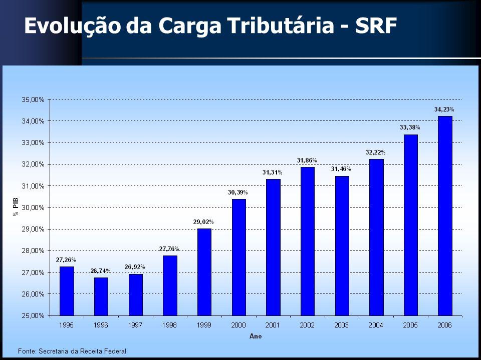 Evolução da Carga Tributária - SRF