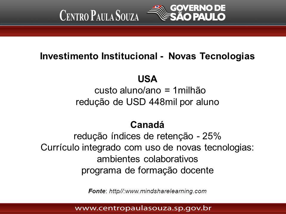 Investimento Institucional - Novas Tecnologias USA
