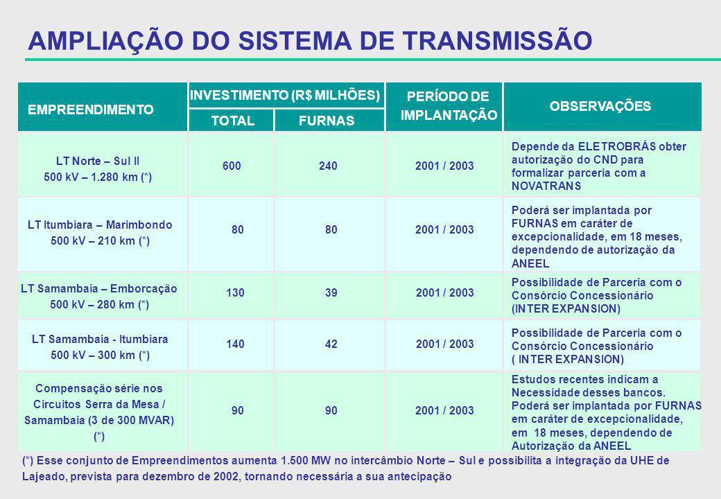 AMPLIAÇÃO DO SISTEMA DE TRANSMISSÃO
