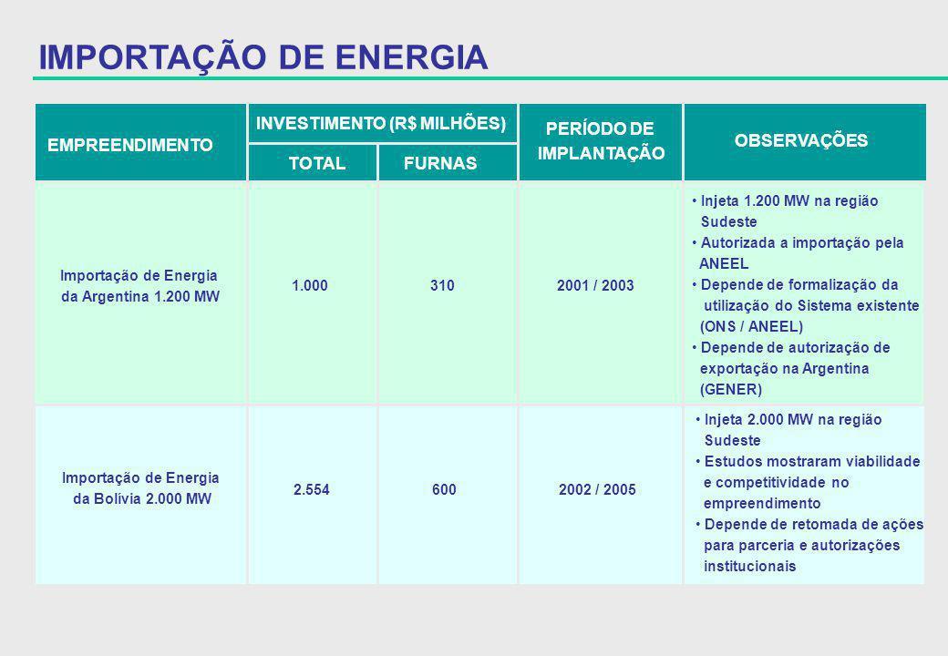 INVESTIMENTO (R$ MILHÕES)