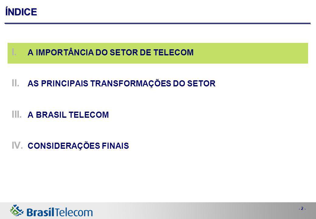 ÍNDICE A IMPORTÂNCIA DO SETOR DE TELECOM