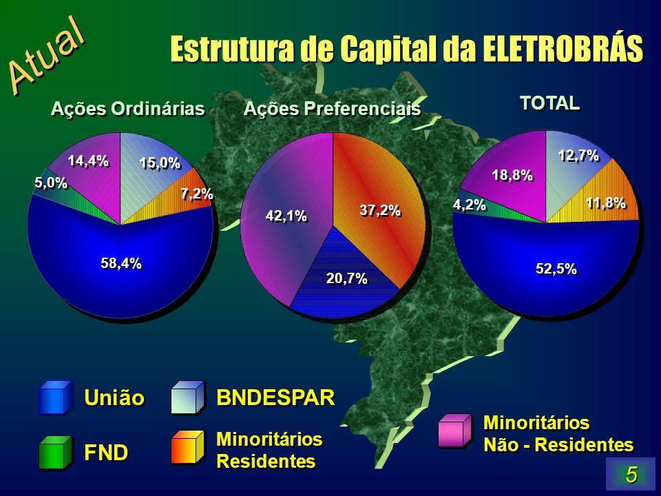 Estrutura de Capital da ELETROBRÁS