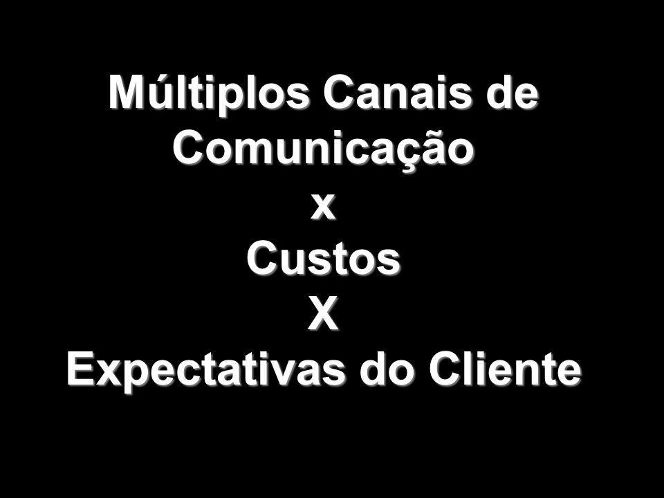 Múltiplos Canais de Comunicação x Expectativas do Cliente