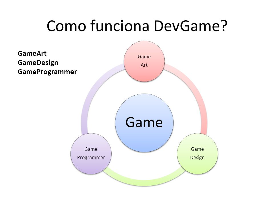 Como funciona DevGame Game GameArt GameDesign GameProgrammer Art