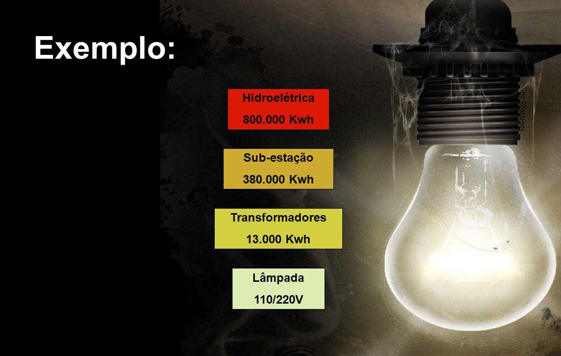 Exemplo: Hidroelétrica 800.000 Kwh Sub-estação 380.000 Kwh