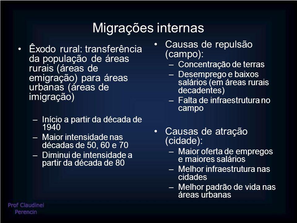 Migrações internas Causas de repulsão (campo):
