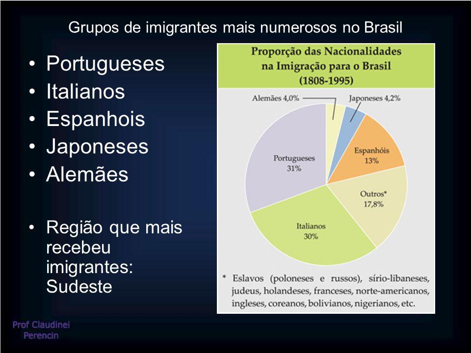 Grupos de imigrantes mais numerosos no Brasil