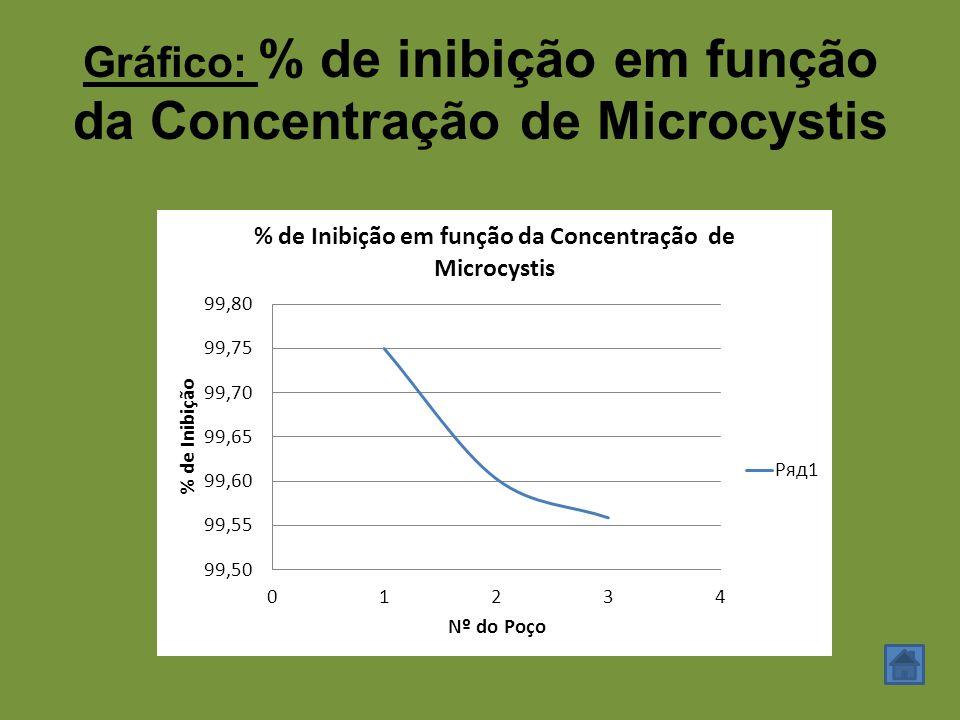 Gráfico: % de inibição em função da Concentração de Microcystis
