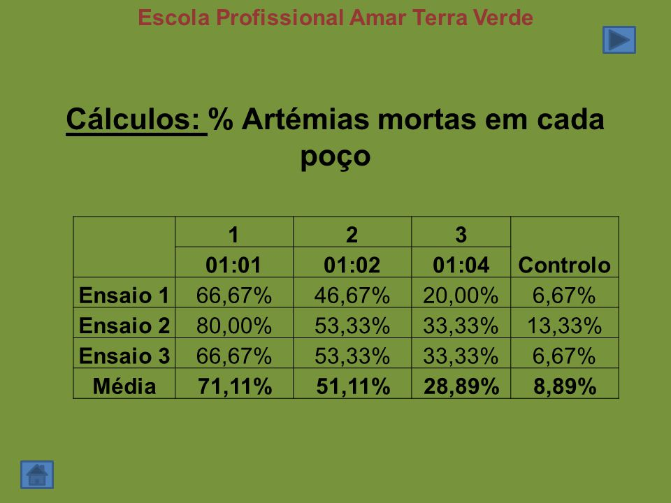 Cálculos: % Artémias mortas em cada poço
