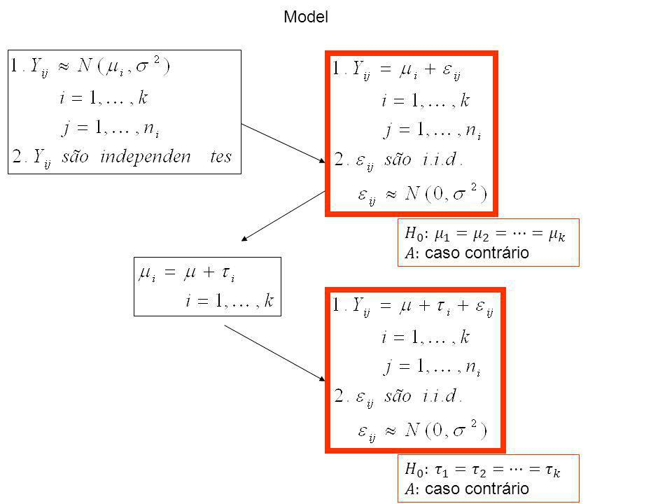 Model 𝐻 0 : 𝜇 1 = 𝜇 2 =…= 𝜇 𝑘 𝐴: caso contrário 𝐻 0 : 𝜏 1 = 𝜏 2 =…= 𝜏 𝑘 𝐴: caso contrário