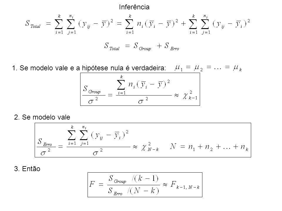 Inferência 1. Se modelo vale e a hipótese nula é verdadeira: 2. Se modelo vale 3. Então