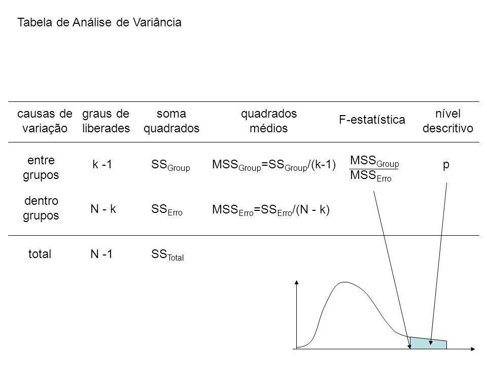 Tabela de Análise de Variância