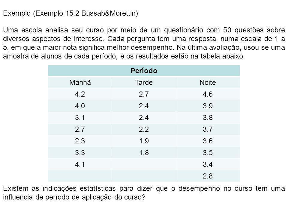 Exemplo (Exemplo 15.2 Bussab&Morettin)