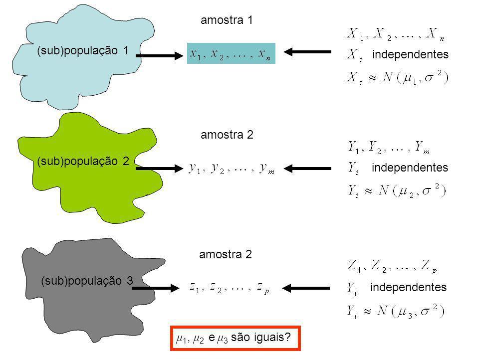 amostra 1 (sub)população 1. independentes. amostra 2. (sub)população 2. independentes. amostra 2.