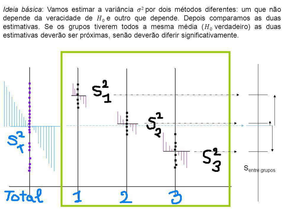 Ideia básica: Vamos estimar a variância 𝜎2 por dois métodos diferentes: um que não depende da veracidade de 𝐻0 e outro que depende. Depois comparamos as duas estimativas. Se os grupos tiverem todos a mesma média (𝐻0 verdadeiro) as duas estimativas deverão ser próximas, senão deverão diferir significativamente.
