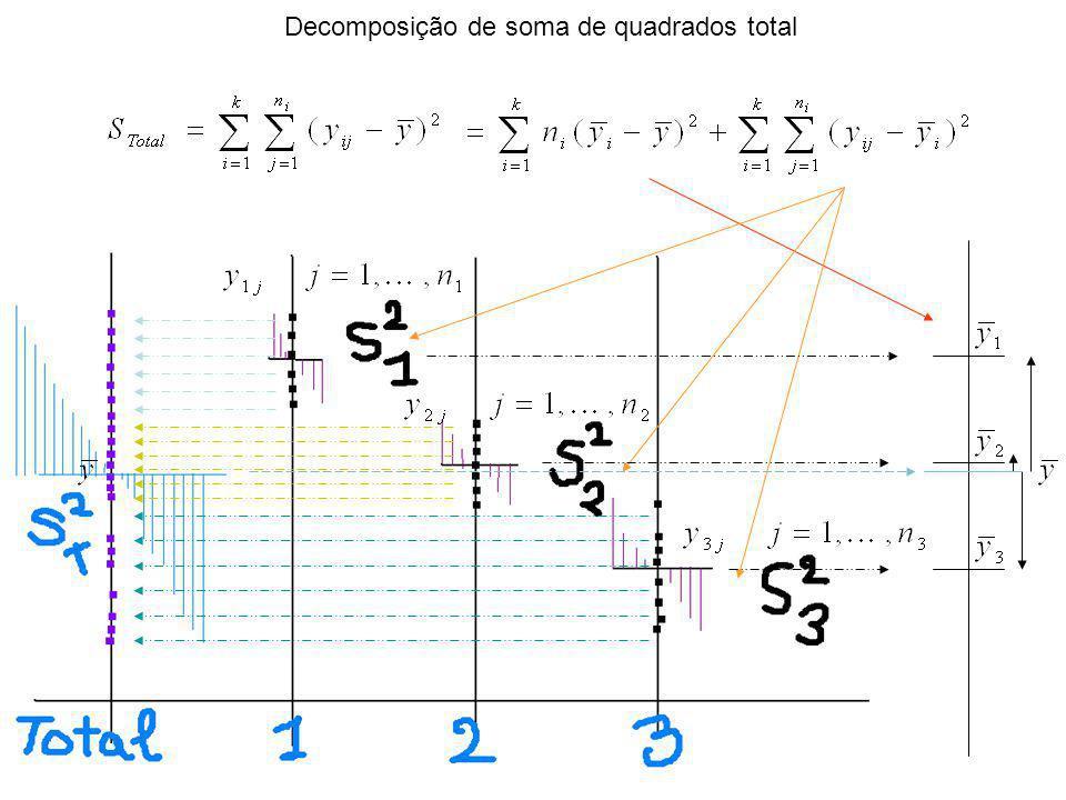 Decomposição de soma de quadrados total