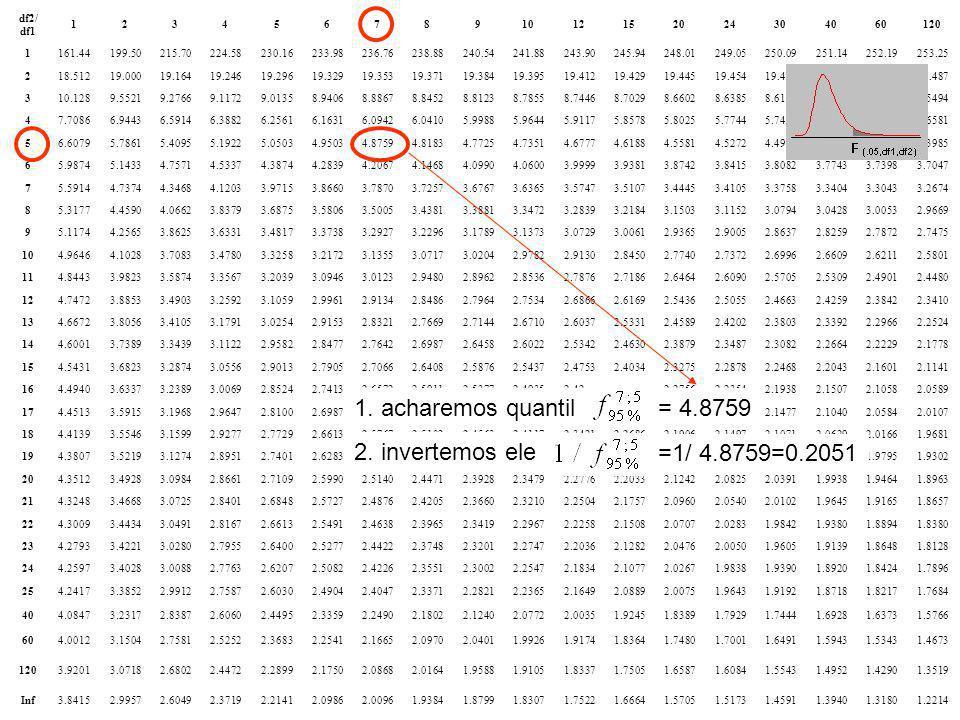 1. acharemos quantil = 4.8759 2. invertemos ele =1/ 4.8759=0.2051